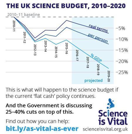 science is still vital