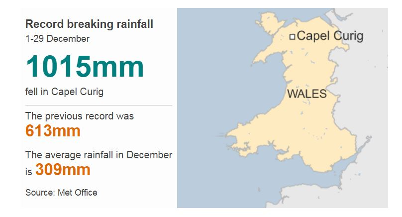 A great deal of rain has fallen on some parts of the UK this month (December 2015)